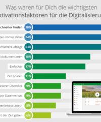 Umfrageergebnisse Digitalisierung
