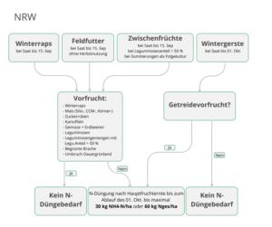 Schema zur Ermittlung des Herbst-Düngebedarfes in NRW