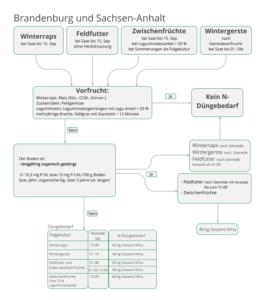 Schema zur Ermittlung des Herbst-Düngebedarfs in Brandenburg und Sachsen-Anhalt